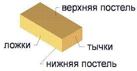 Название сторон кирпича