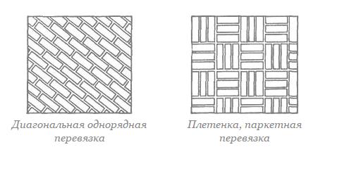 популярные виды прямой кладки одноцветным кирпичом